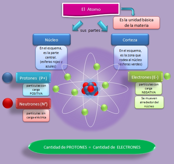 interior átomo